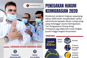 Penegakan hukum keimigrasian 2020