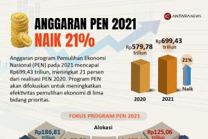 Anggaran PEN 2021 naik 21 persen