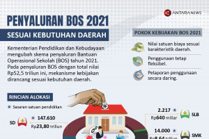 Penyaluran BOS 2021 sesuai kebutuhan daerah