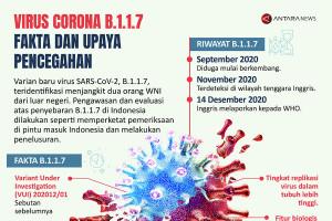 Virus Corona B.1.1.7: Fakta dan upaya pencegahan