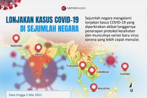 Lonjakan kasus COVID-19 di sejumlah negara