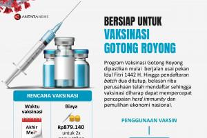 Bersiap untuk vaksinasi Gotong Royong