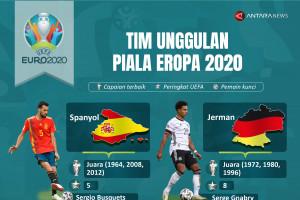 Tim unggulan Piala Eropa 2020
