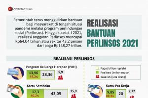 Realisasi bantuan Perlinsos 2021