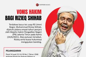Vonis hakim bagi Rizieq Shihab
