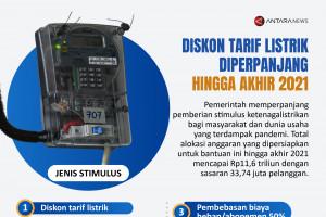 Diskon tarif listrik diperpanjang hingga akhir 2021