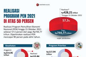 Realisasi PEN 2021 di atas 50 persen